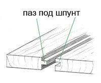 строение шпунта на досках